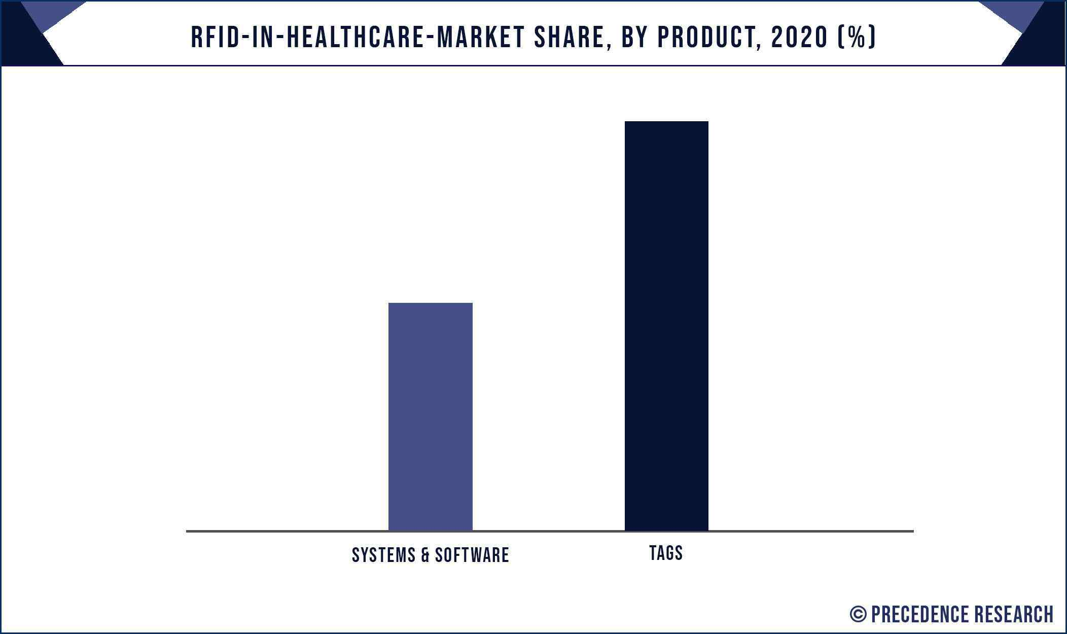 RFID in Healthcare Market Share, By Product, 2020 (%)