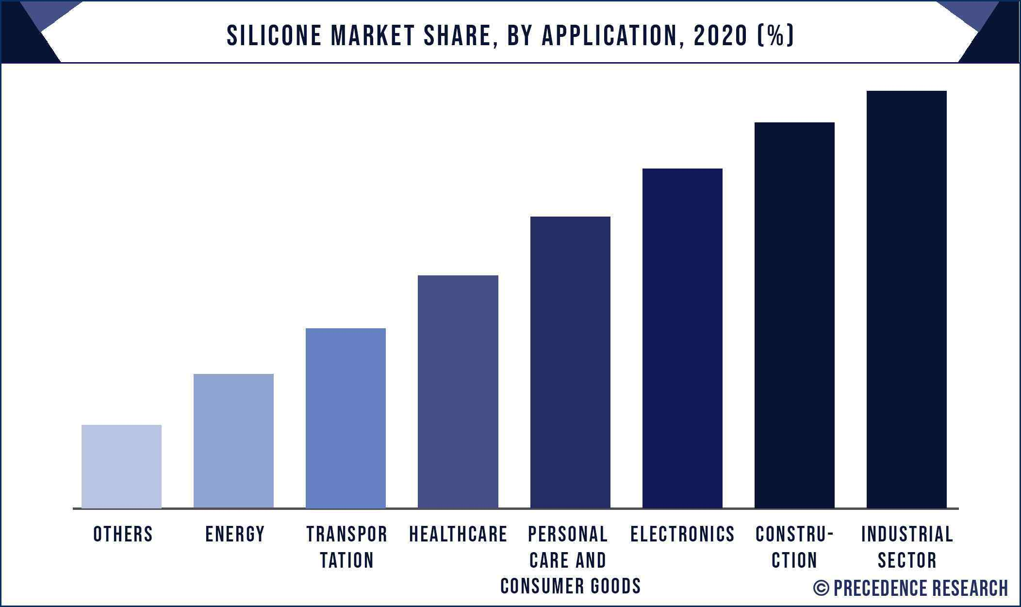 Silicone Market Share, By Application, 2020 (%)