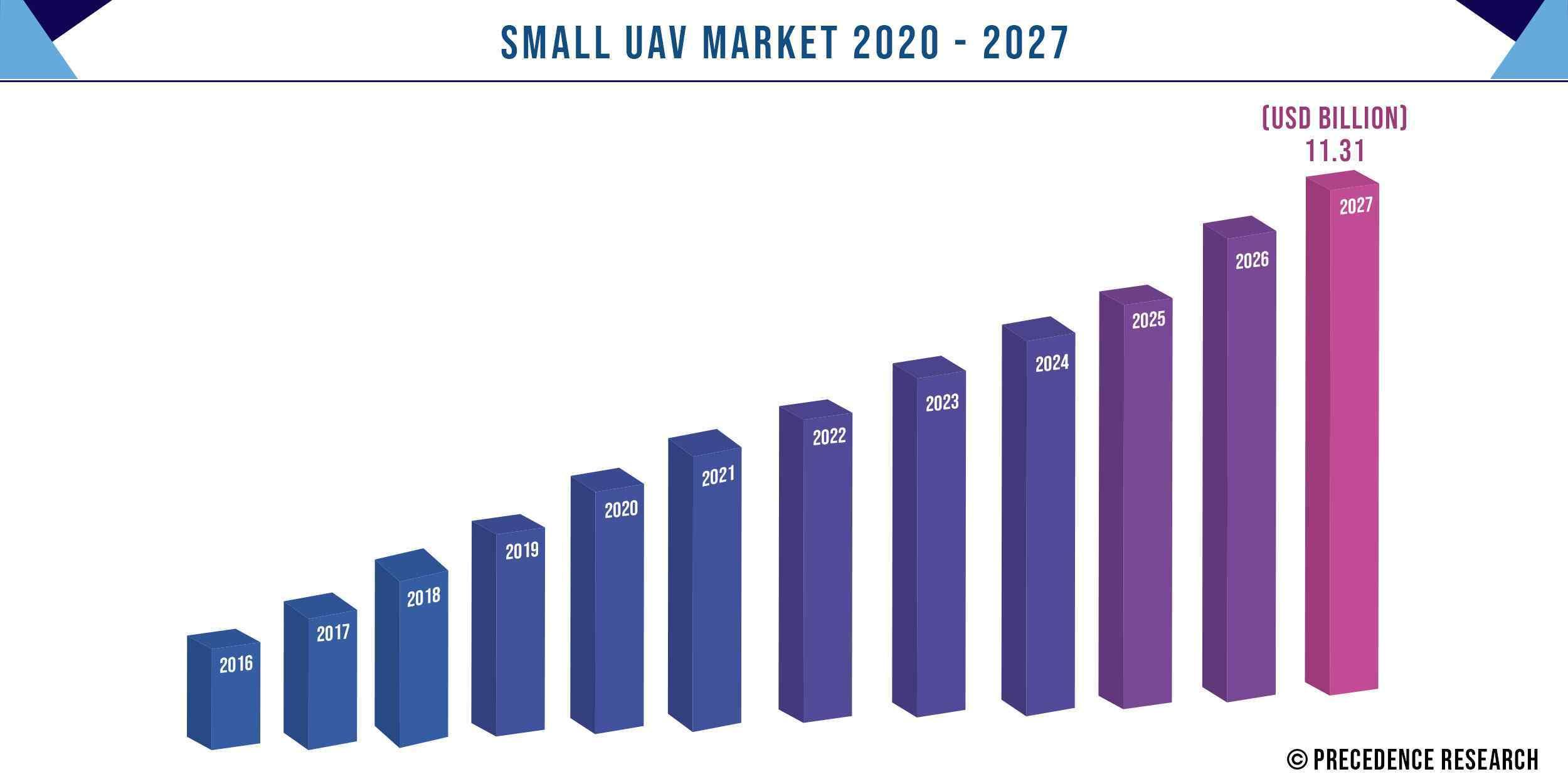 Small UAV Market Size 2016 to 2027