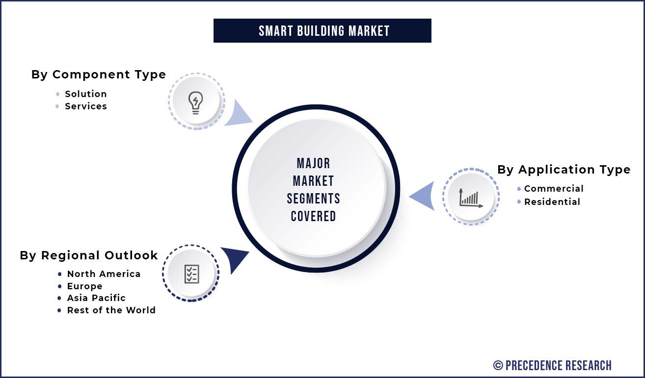 Smart Building Market Segmentation