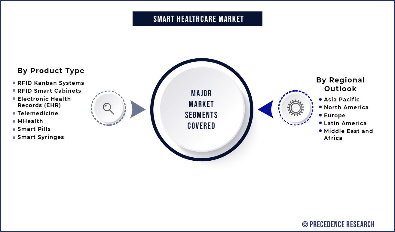 Smart Healthcare Market Segmentation
