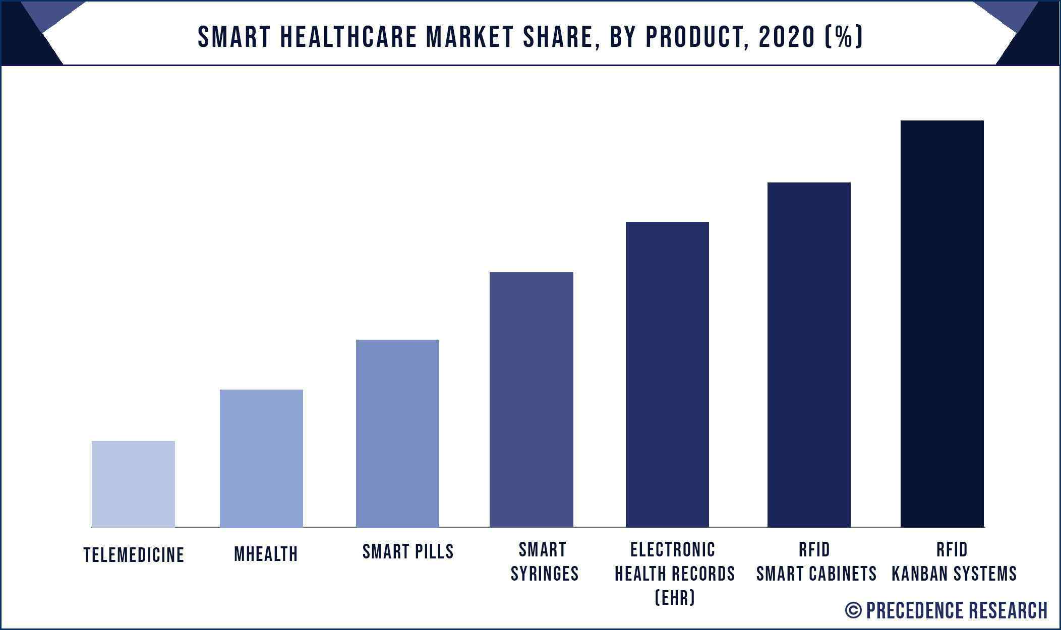 Smart Healthcare Market Share, By Product, 2020 (%)