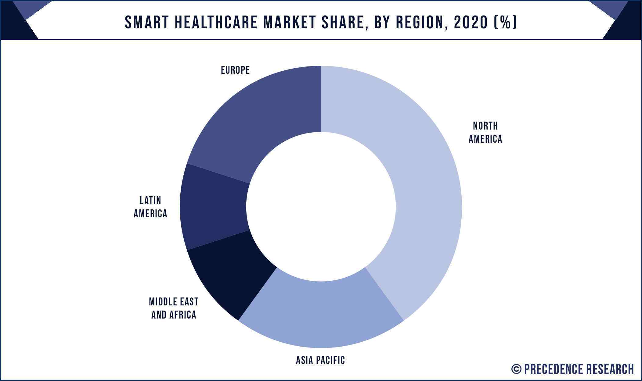 Smart Healthcare Market Share, By Region, 2020 (%)