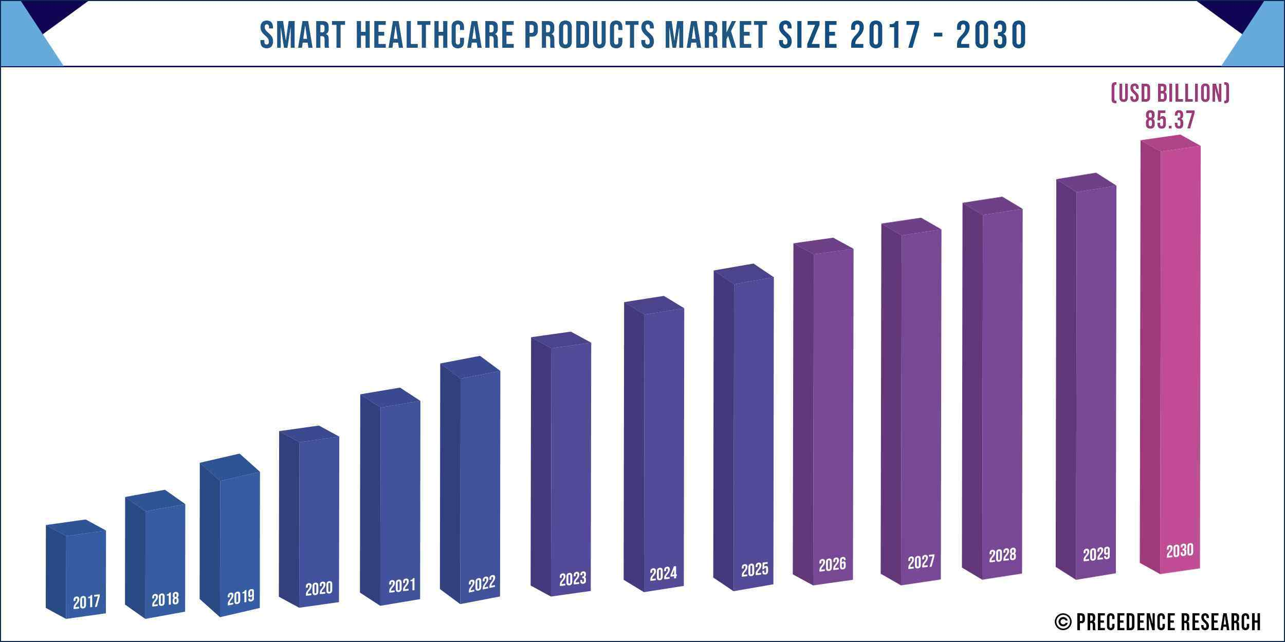 Smart Healthcare Products Market Size 2017 to 2030