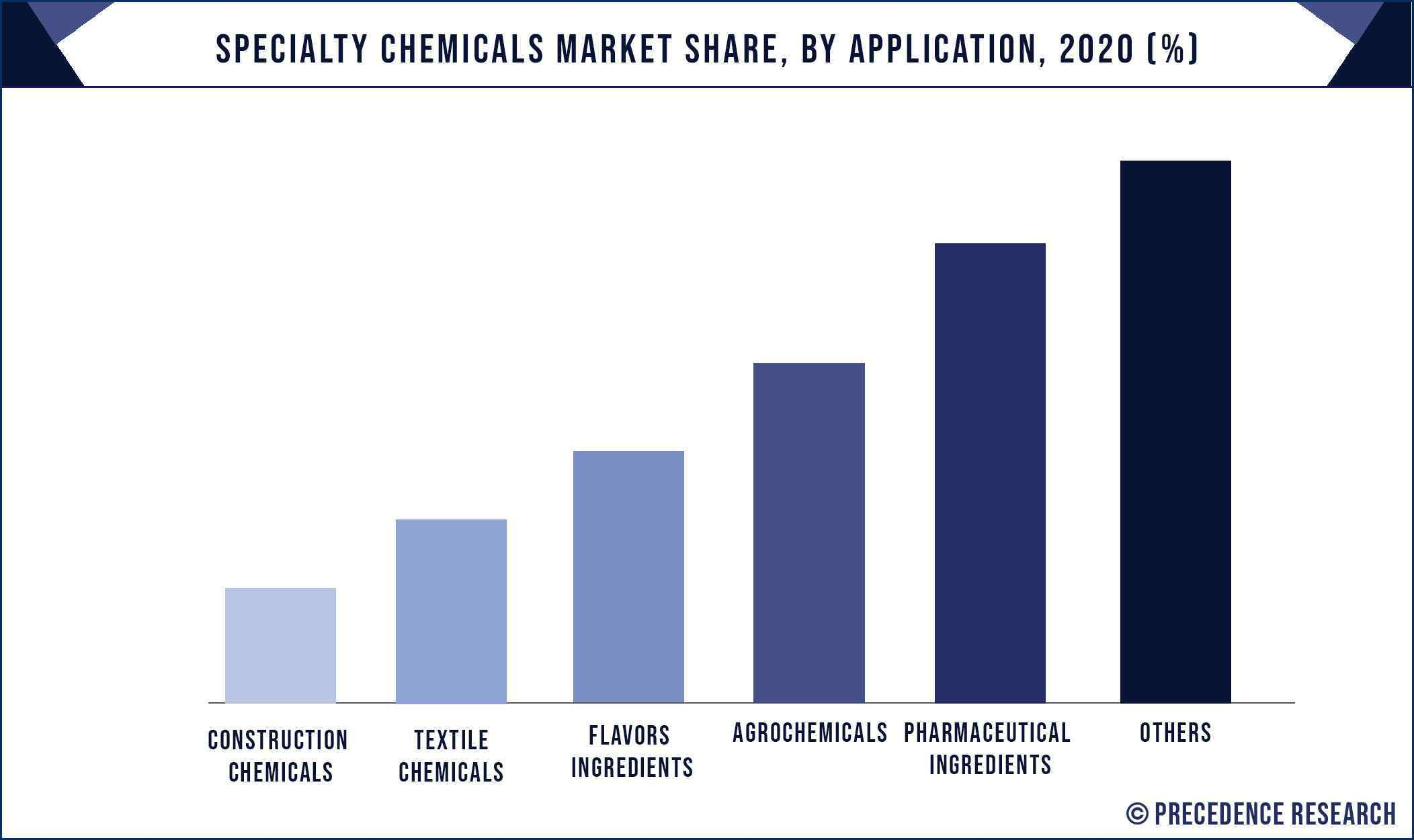 Specialty Chemicals Market Share, By Application, 2020 (%)