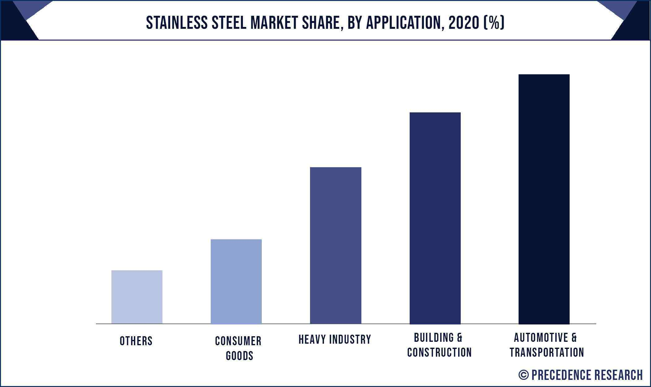 Stainless Steel Market Share, By Application, 2020 (%)