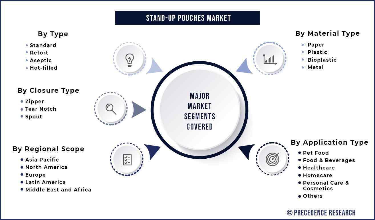 Stand up Pouches Market Segmentation