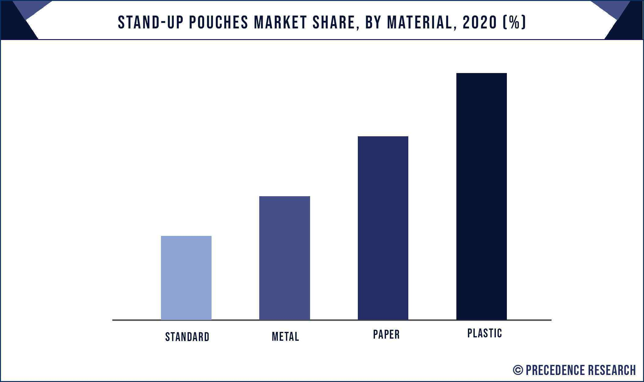 Stand up Pouches Market Share, By Material, 2020 (%)