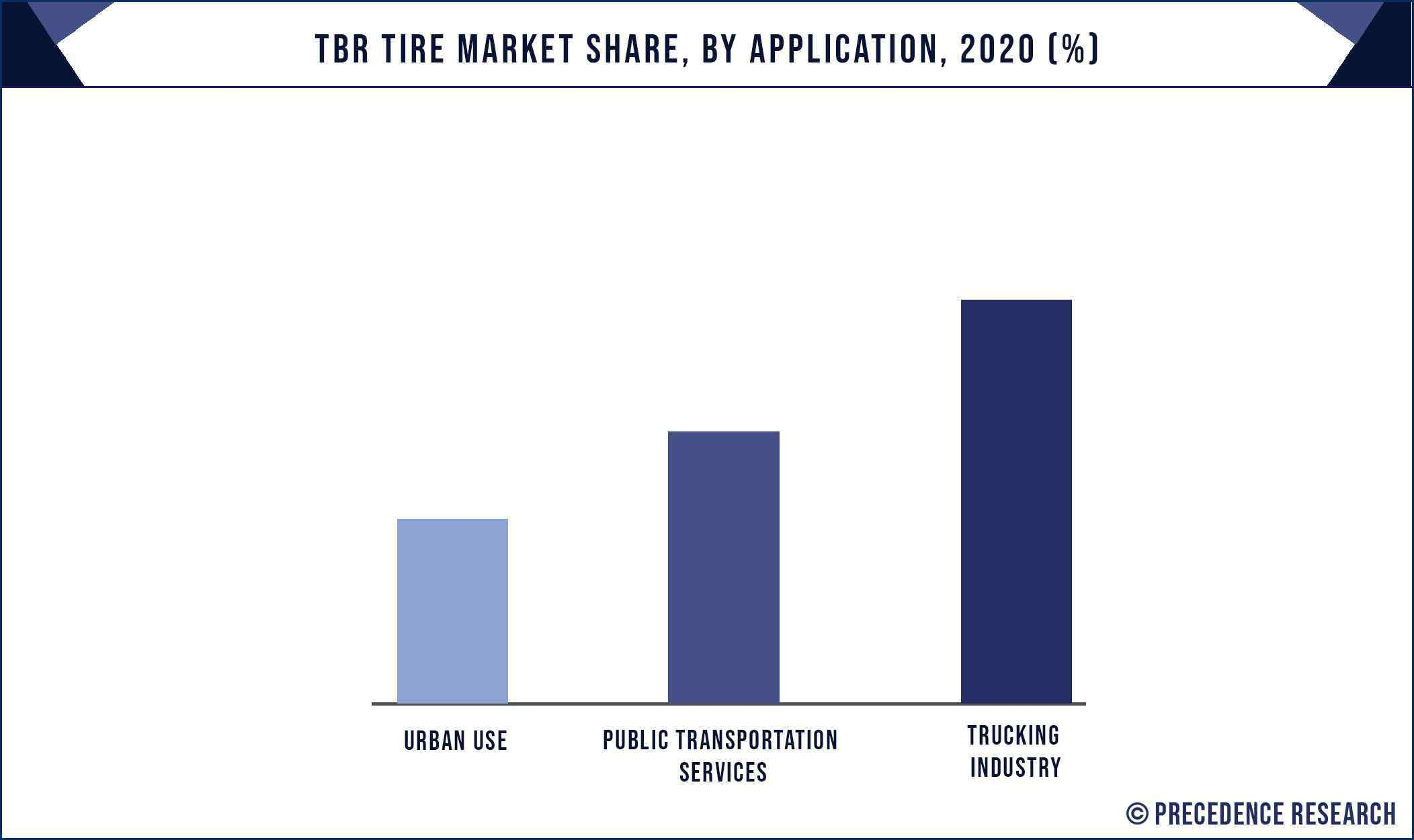 TBR Tire Market Share, By Application, 2020 (%)
