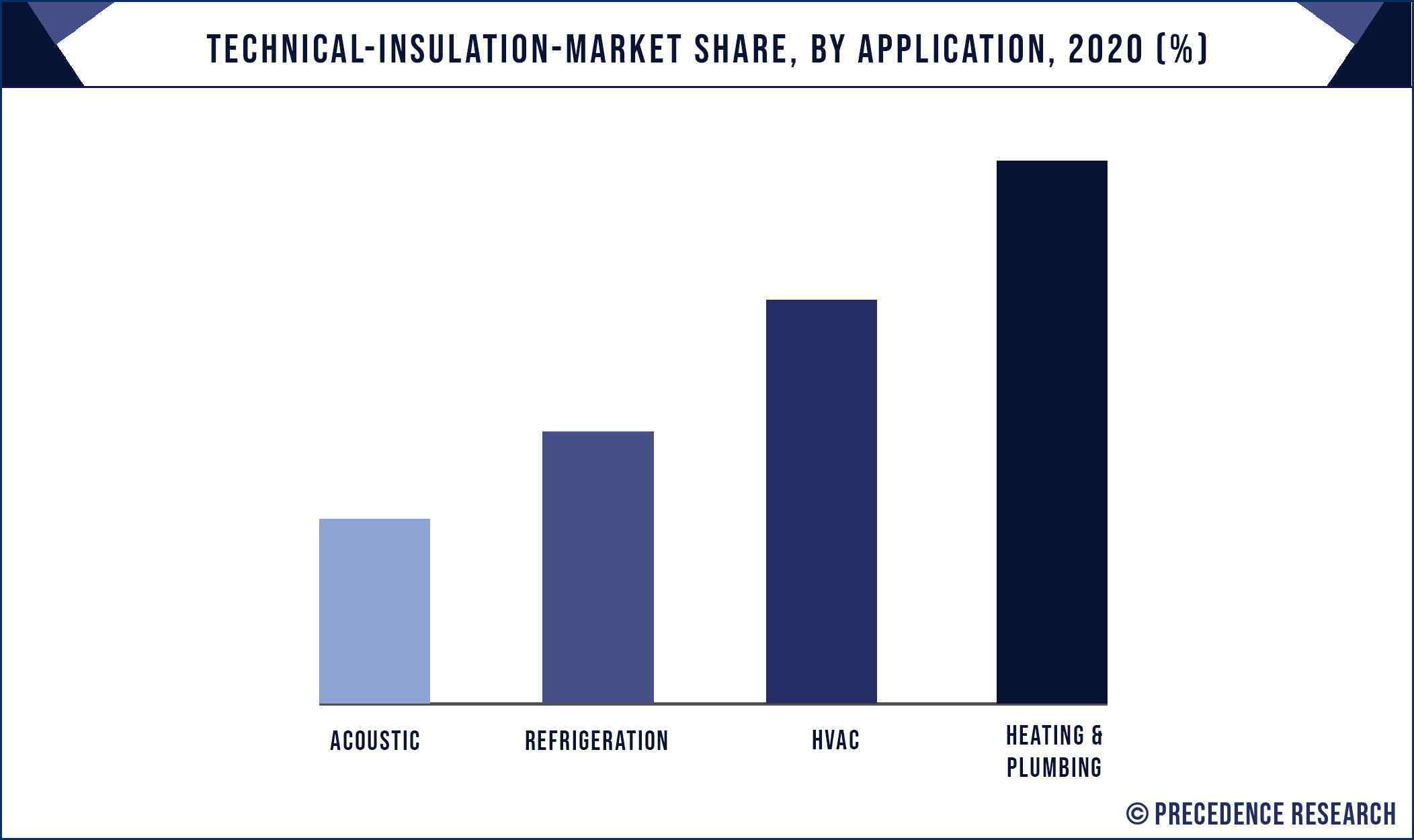 Technical Insulation Market Share, By Application, 2020 (%)