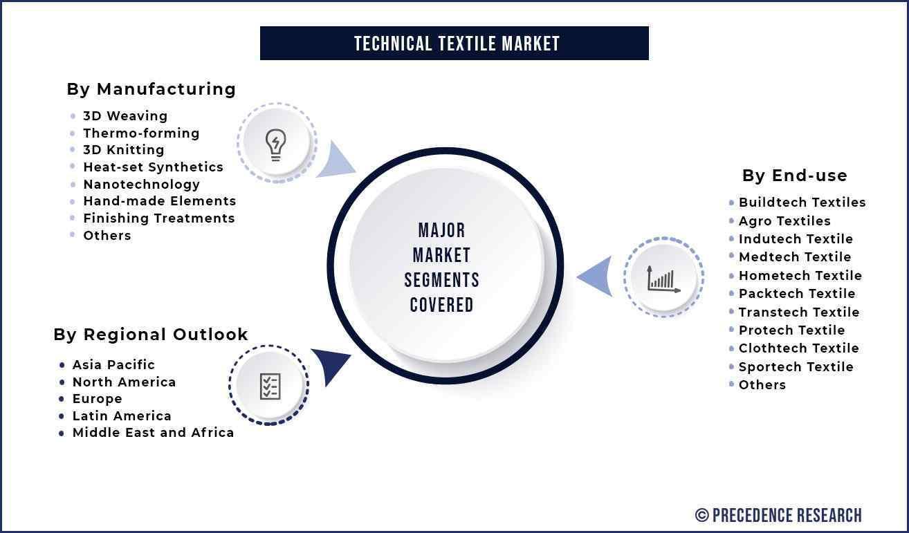 Technical Textile Market Segmentation