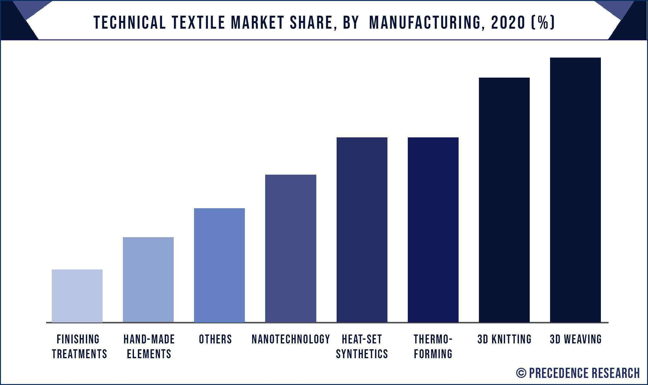 Technical Textile Market Share, By Manufacturing, 2020 (%)