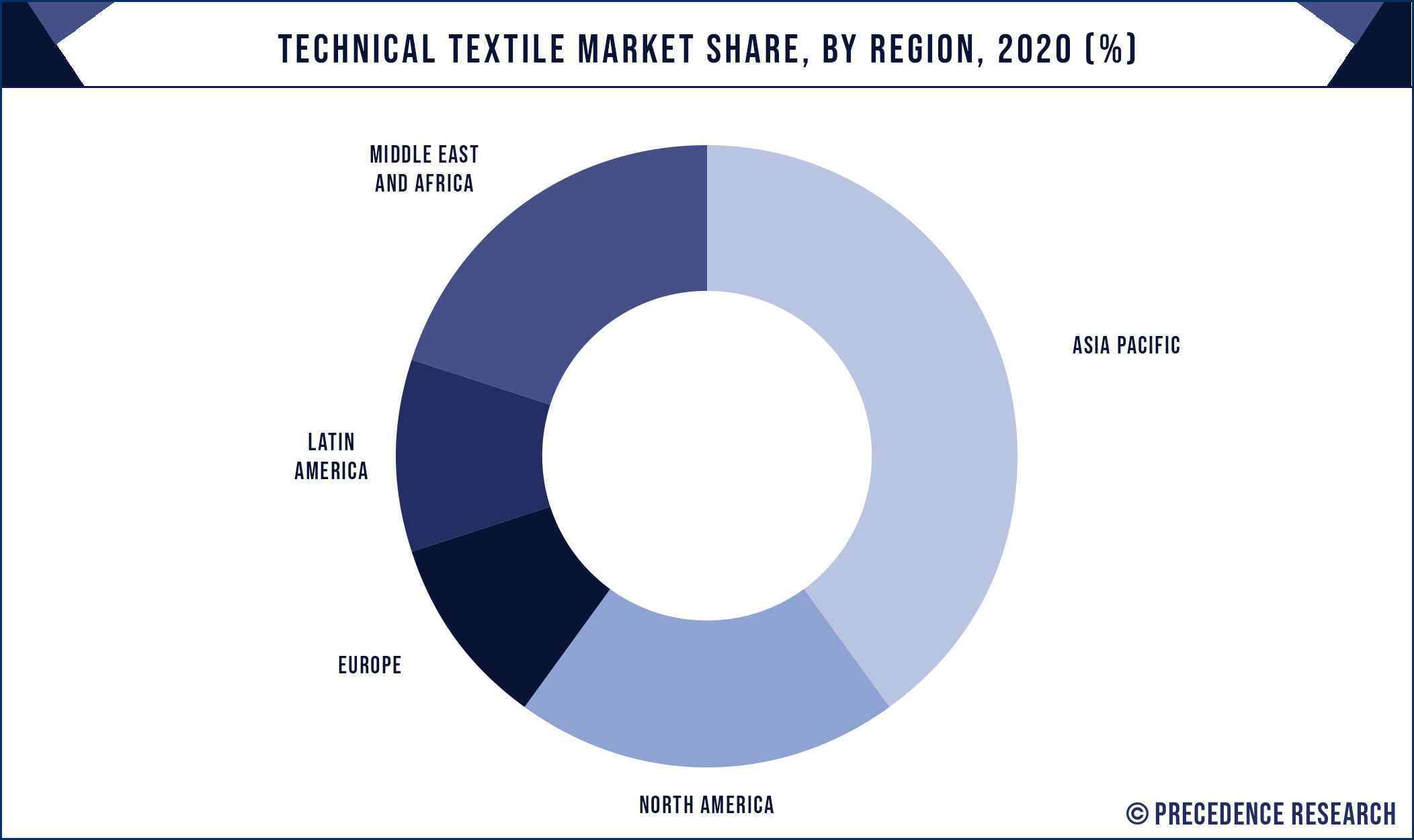 Technical Textile Market Share, By Region, 2020 (%)
