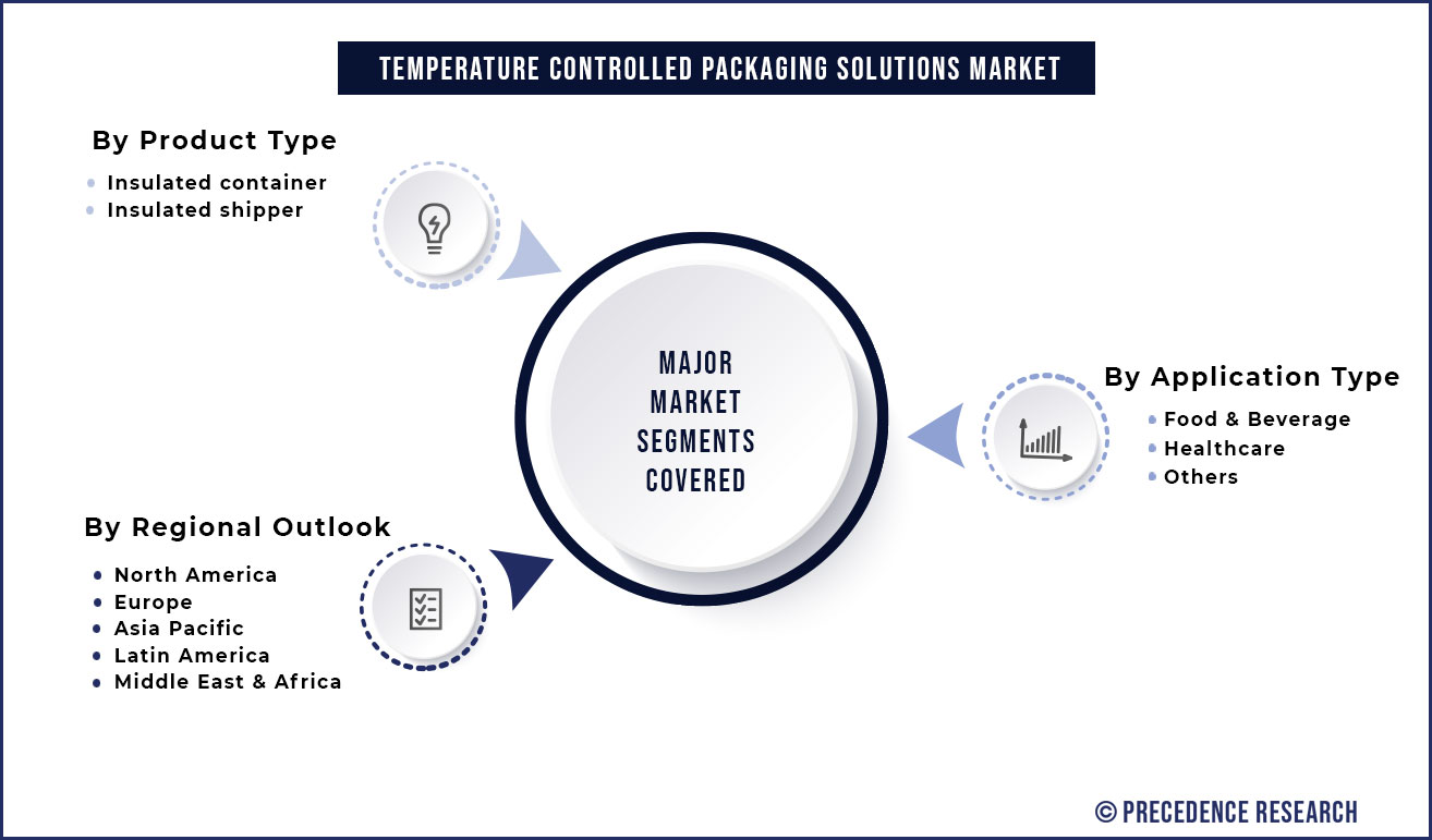 Temperature Controlled Packaging Solutions Market Segmentation