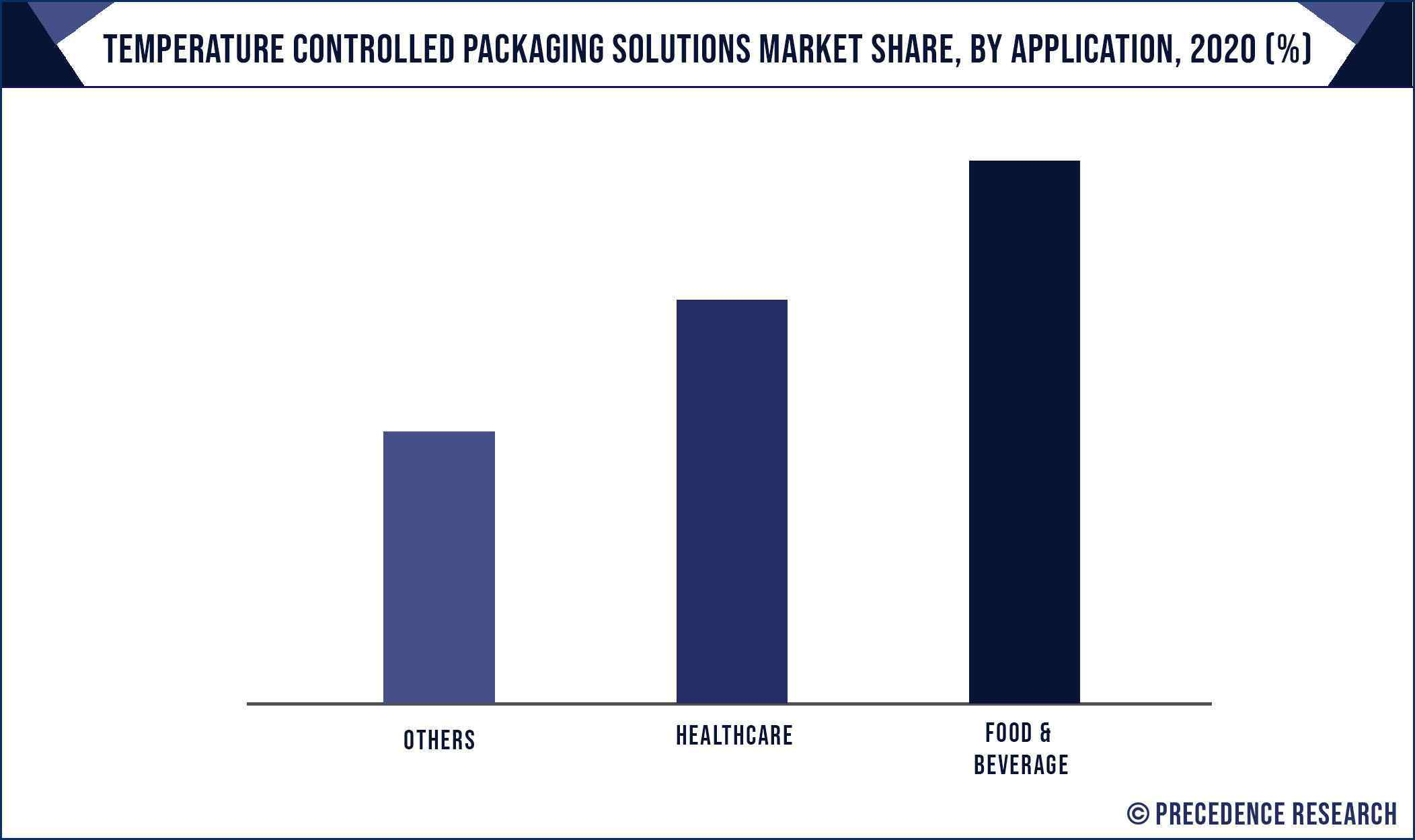 Temperature Controlled Packaging Solutions Market Share, By Application, 2020 (%)