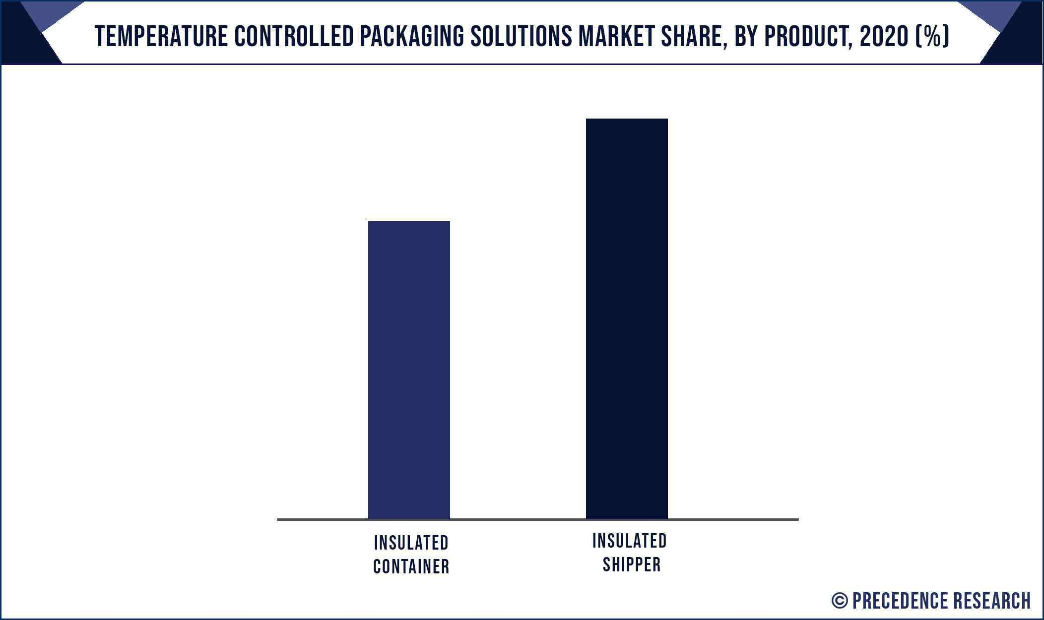 Temperature Controlled Packaging Solutions Market Share, By Product, 2020 (%)
