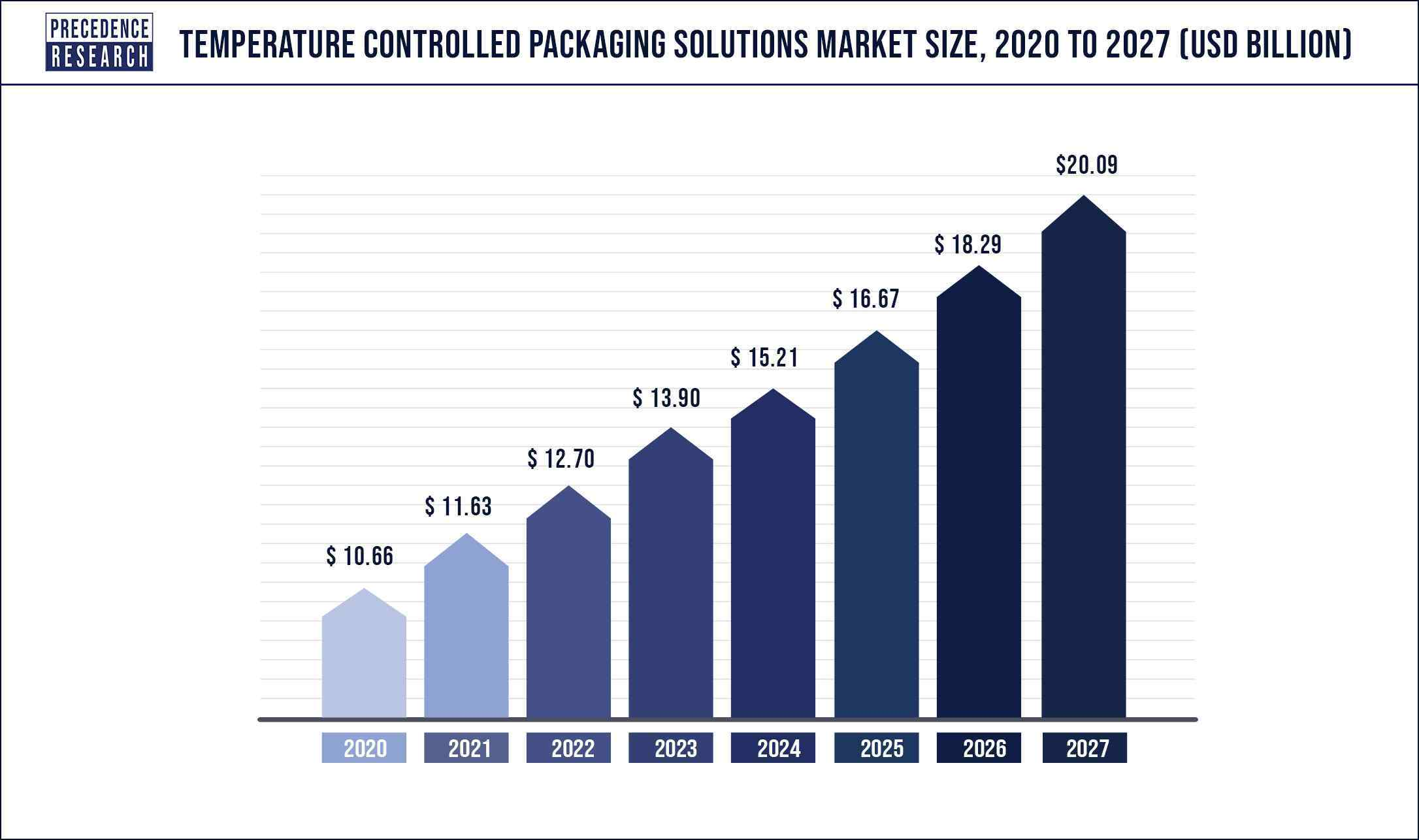 Temperature Controlled Packaging Solutions Market Size 2020 to 2027