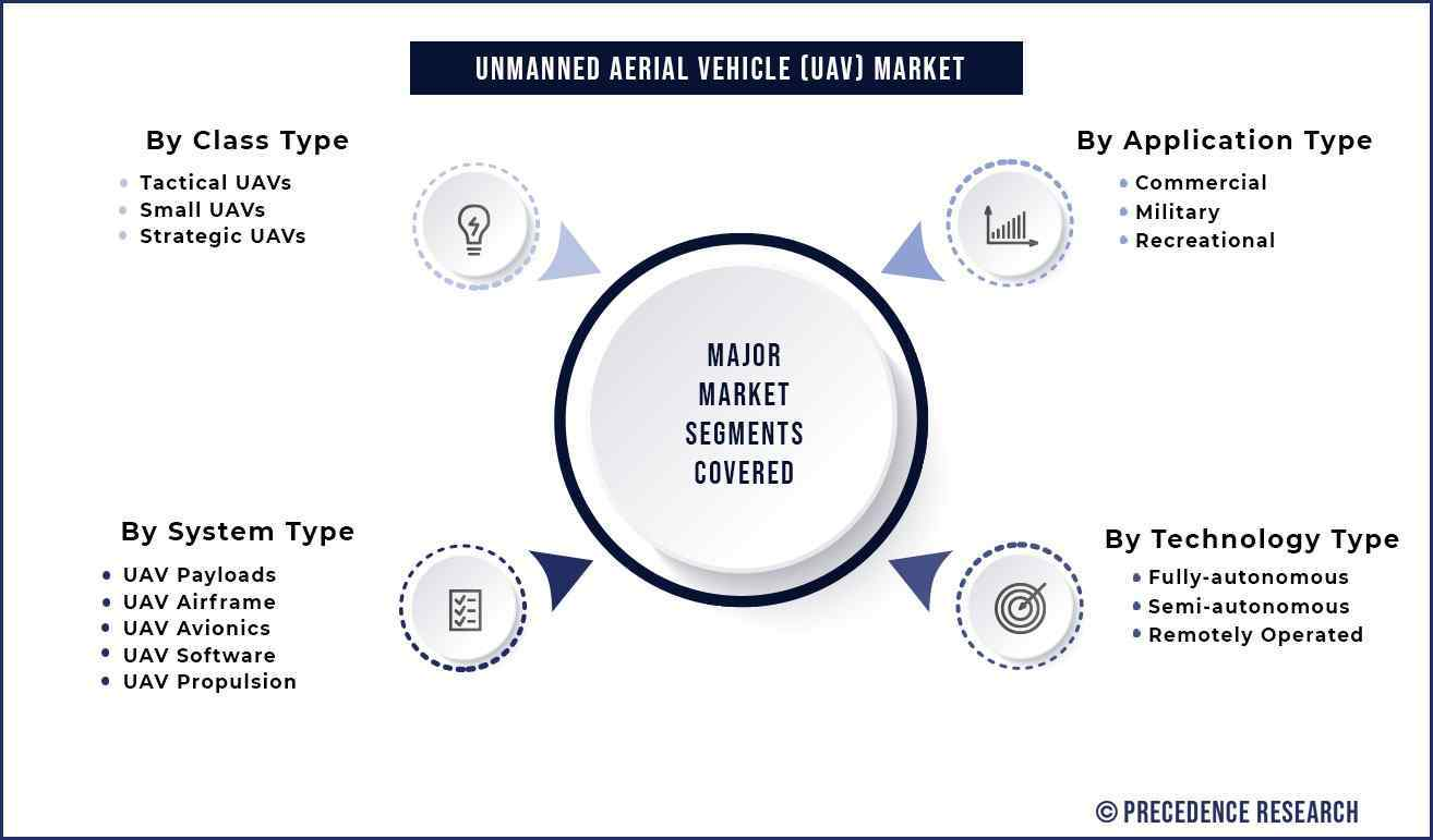 Unmanned Aerial Vehicle (UAV) Market Segmentation