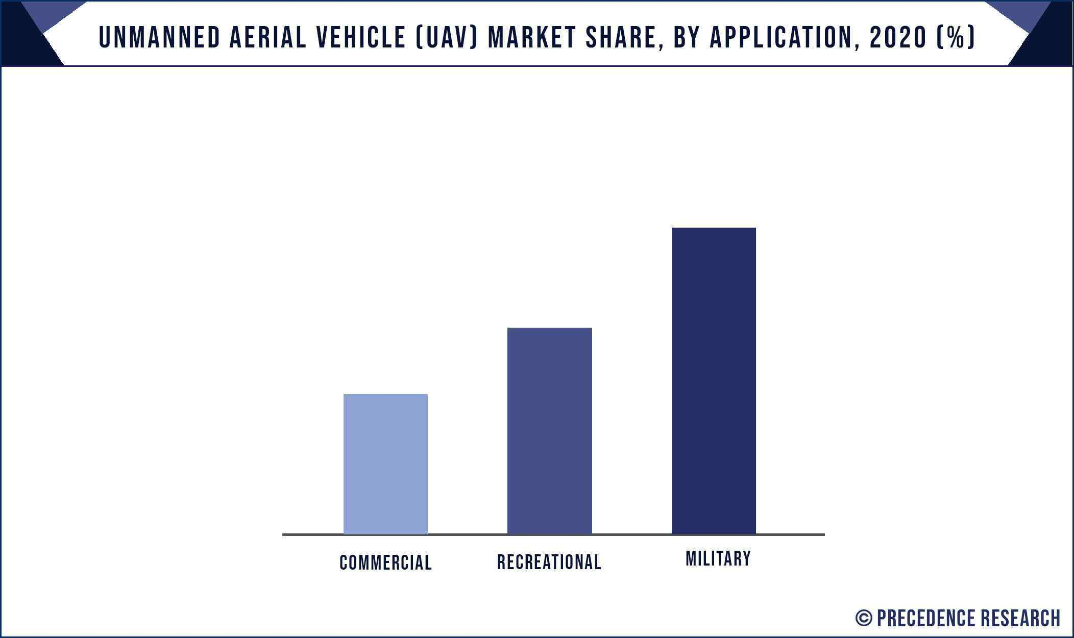 Unmanned Aerial Vehicle (UAV) Market Share, By Application, 2020 (%)