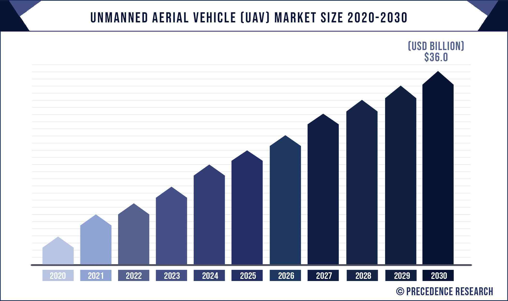 Unmanned Aerial Vehicle (UAV) Market Size 2020 to 2030