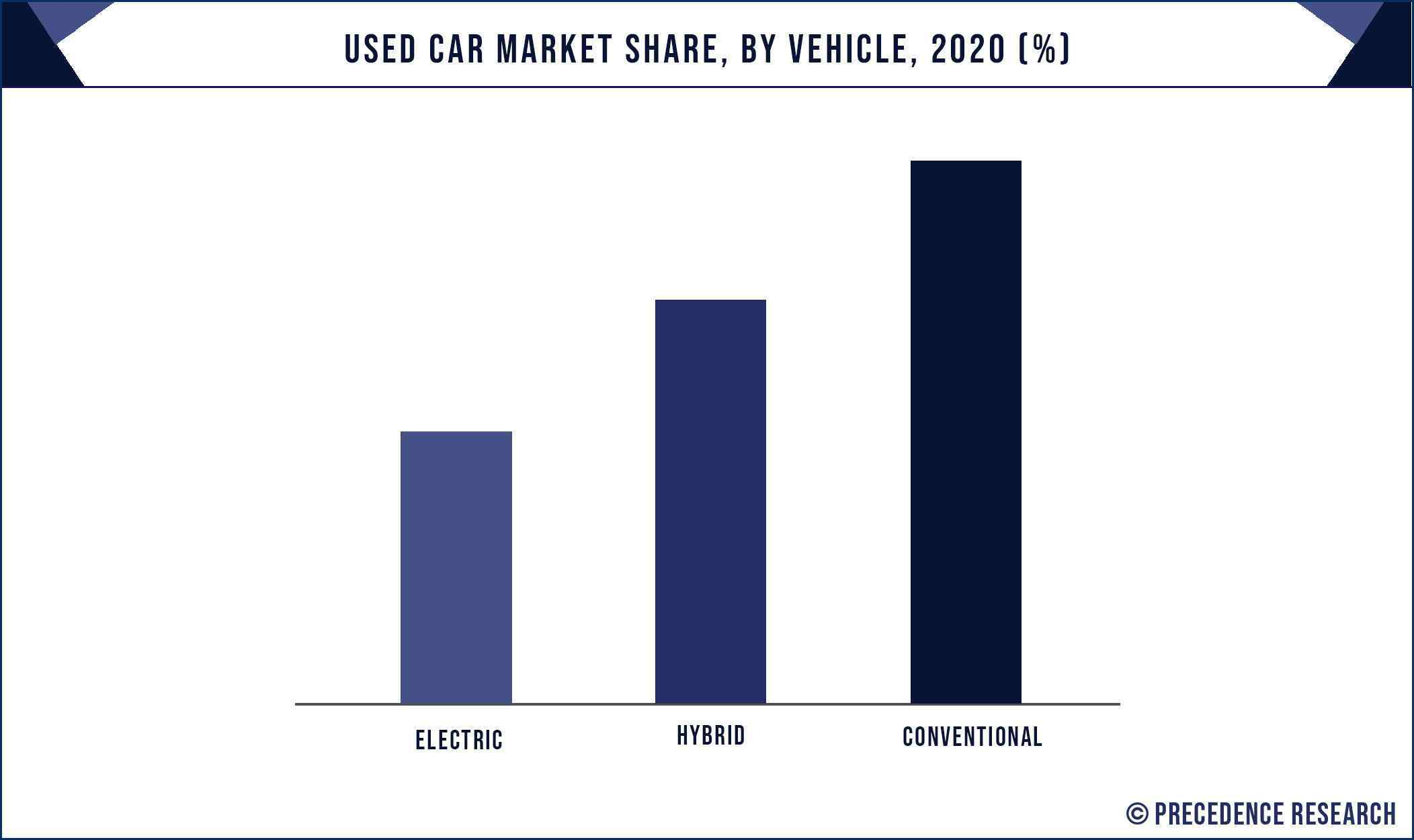 Used Car Market Share, By Vehicle, 2020 (%)