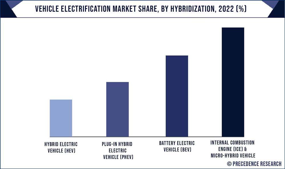 Vehicle Electrification Market Share, By Hybridization, 2020 (%)