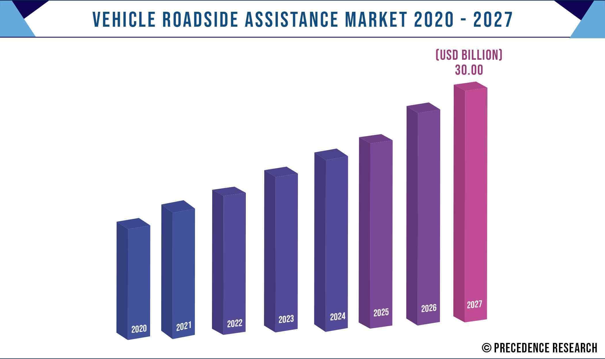 Vehicle Roadside Assistance Market Size 2020-2027
