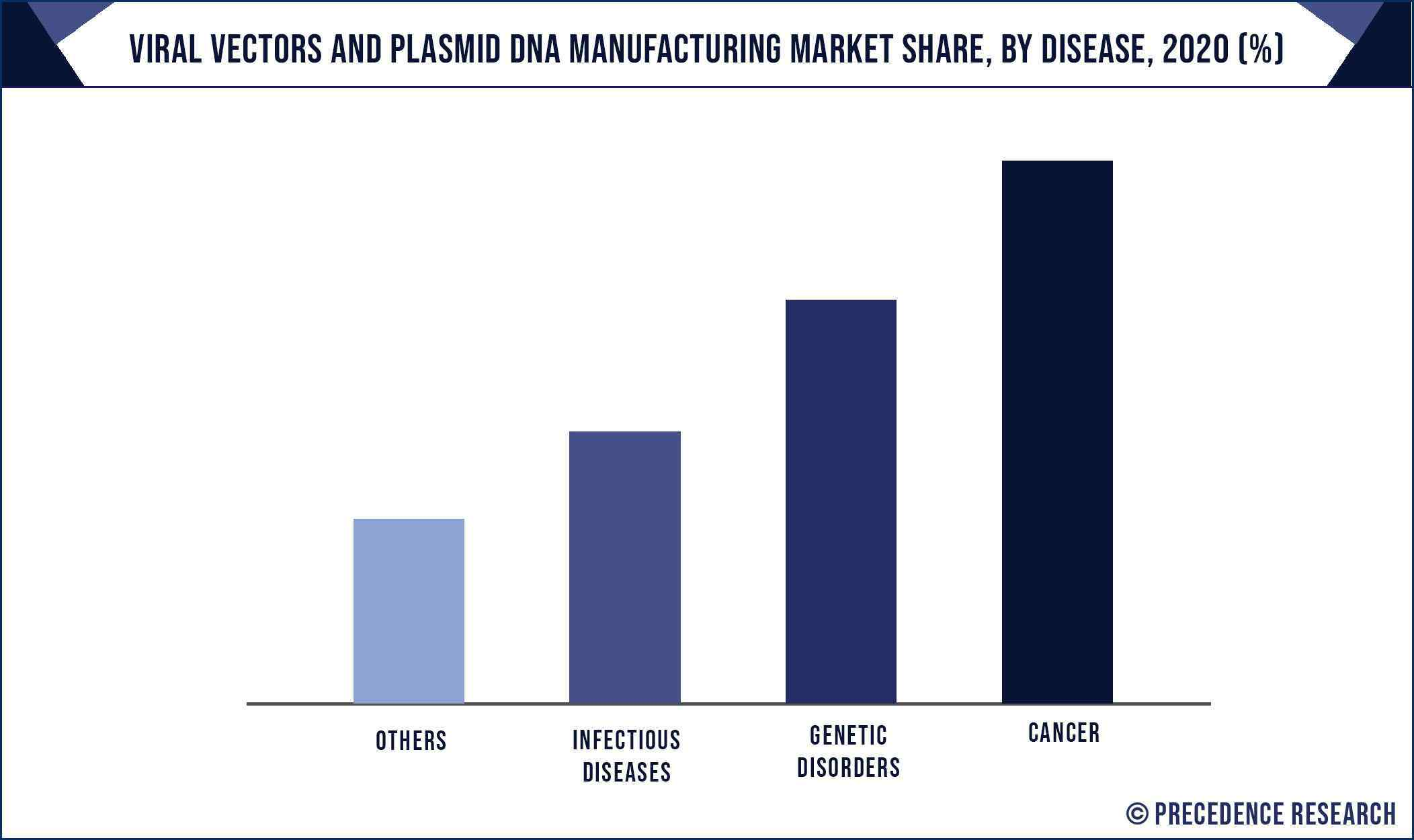 Viral Vectors and Plasmid DNA Manufacturing Market Share, By Disease, 2020 (%)