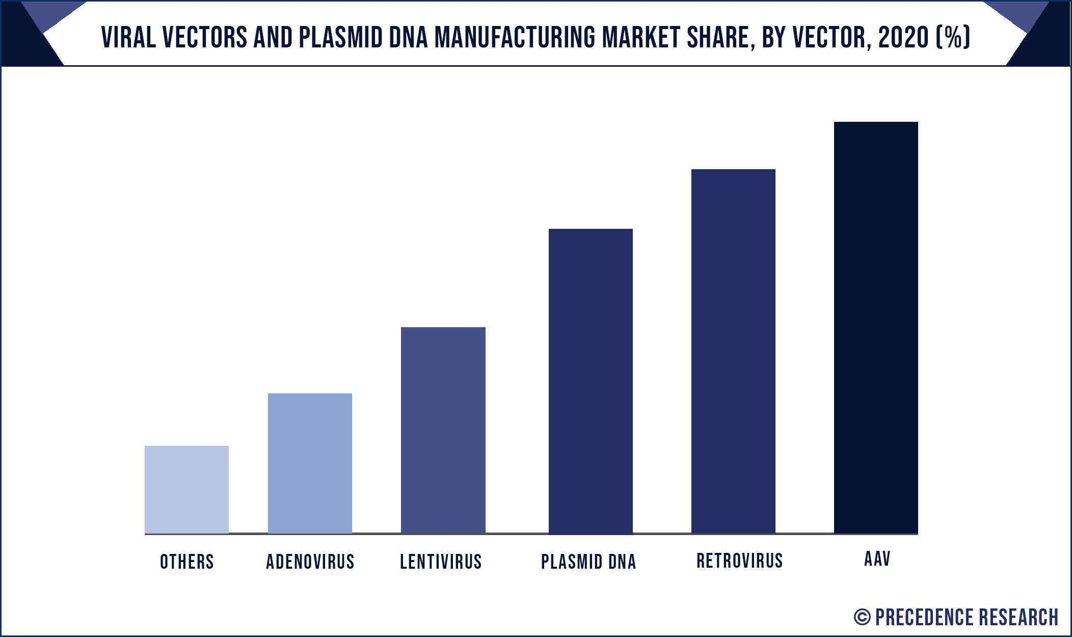 Viral Vectors and Plasmid DNA Manufacturing Market Share, By Vector, 2020 (%)