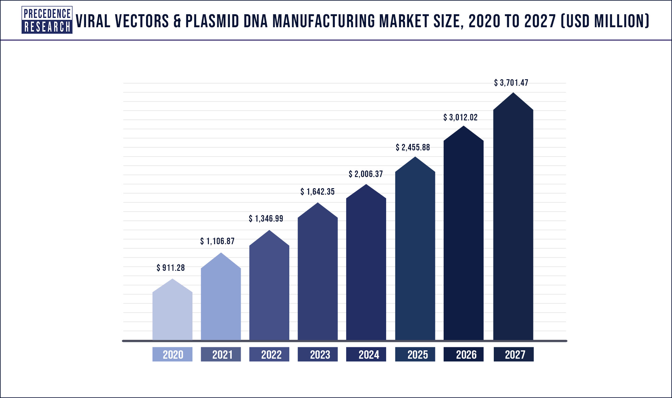 Viral Vectors and Plasmid DNA Manufacturing Market Size 2020 to 2027