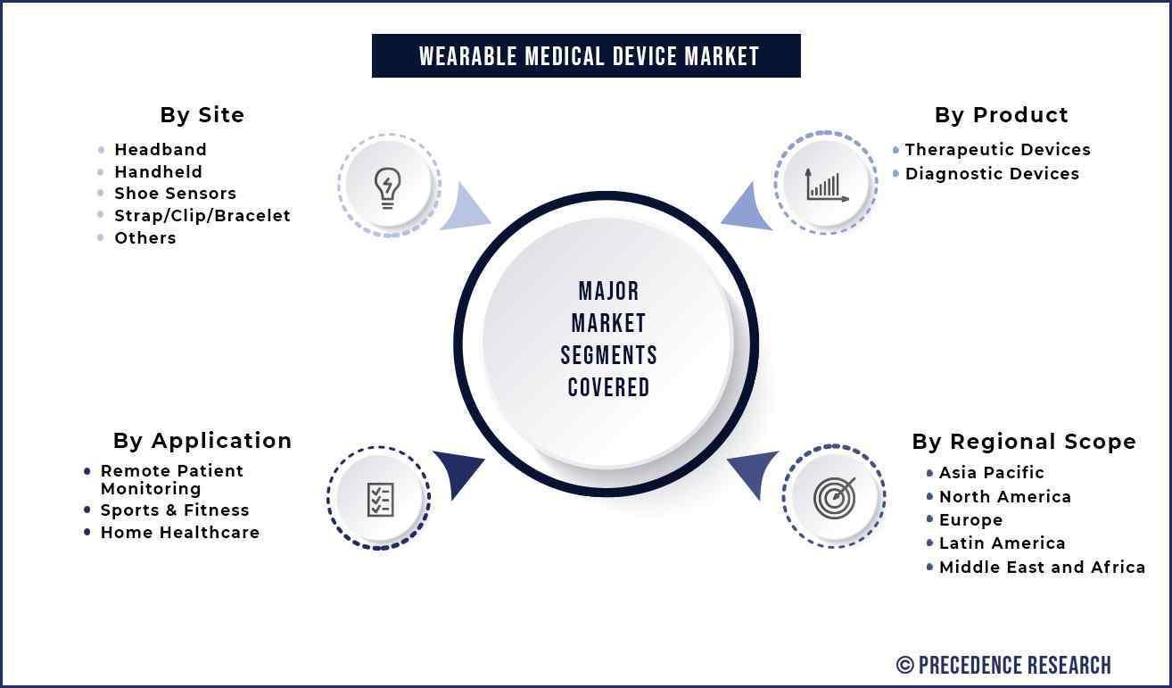 Wearable Medical Device Market Segmentation