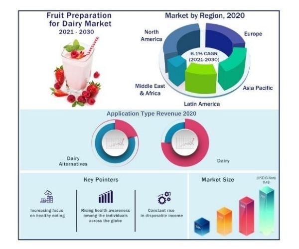 Global Fruit Preparation for Dairy Market 2021-2030